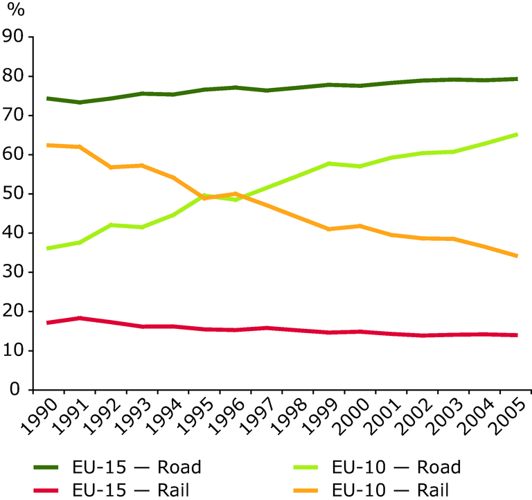 http://www.eea.europa.eu/data-and-maps/figures/road-transports-share-increases-strongly-in-eu-10/figure-2-2-term-2007.eps/image_large