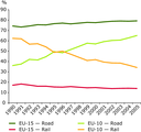 Road transport's share increases strongly in EU-10