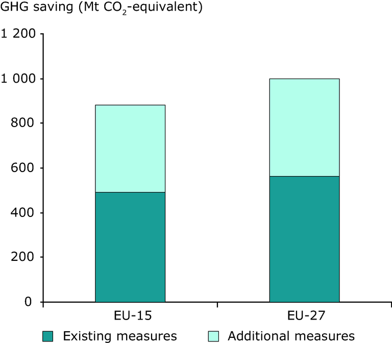https://www.eea.europa.eu/data-and-maps/figures/savings-from-existing-and-additional-policies-in-2020/figure-4-7-ghg-trends-and-projections-2009/image_large