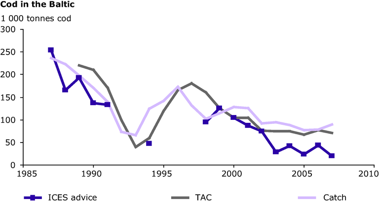 https://www.eea.europa.eu/data-and-maps/figures/scientifically-recommended-catch-levels-based-on-ices-advice-agreed-total-allowable-catch-tac-and-actual-catch-in-the-fishing-areas-around-bornholm-in-the-years-1989-2007/signals-marine-fig-1.eps/image_large