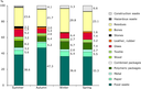 Seasonal changes in the composition of household waste in the region of Donetsk