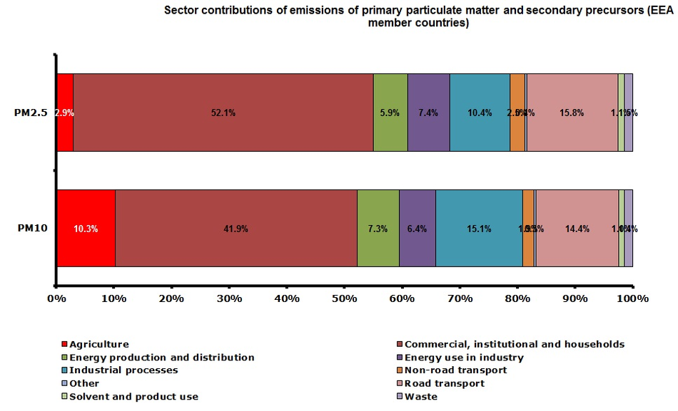 Sector contributions of emissions of primary particulate matter in 2010 (EEA member countries)