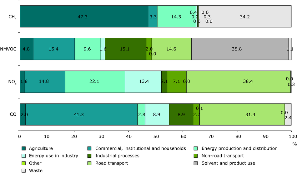 Sector contributions of ozone precursor emissions (EEA member countries)