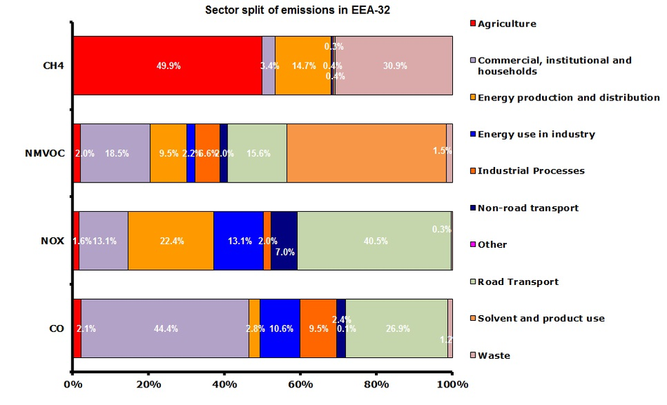 Sector contributions of ozone precursor emissions in 2010 (EEA member countries)