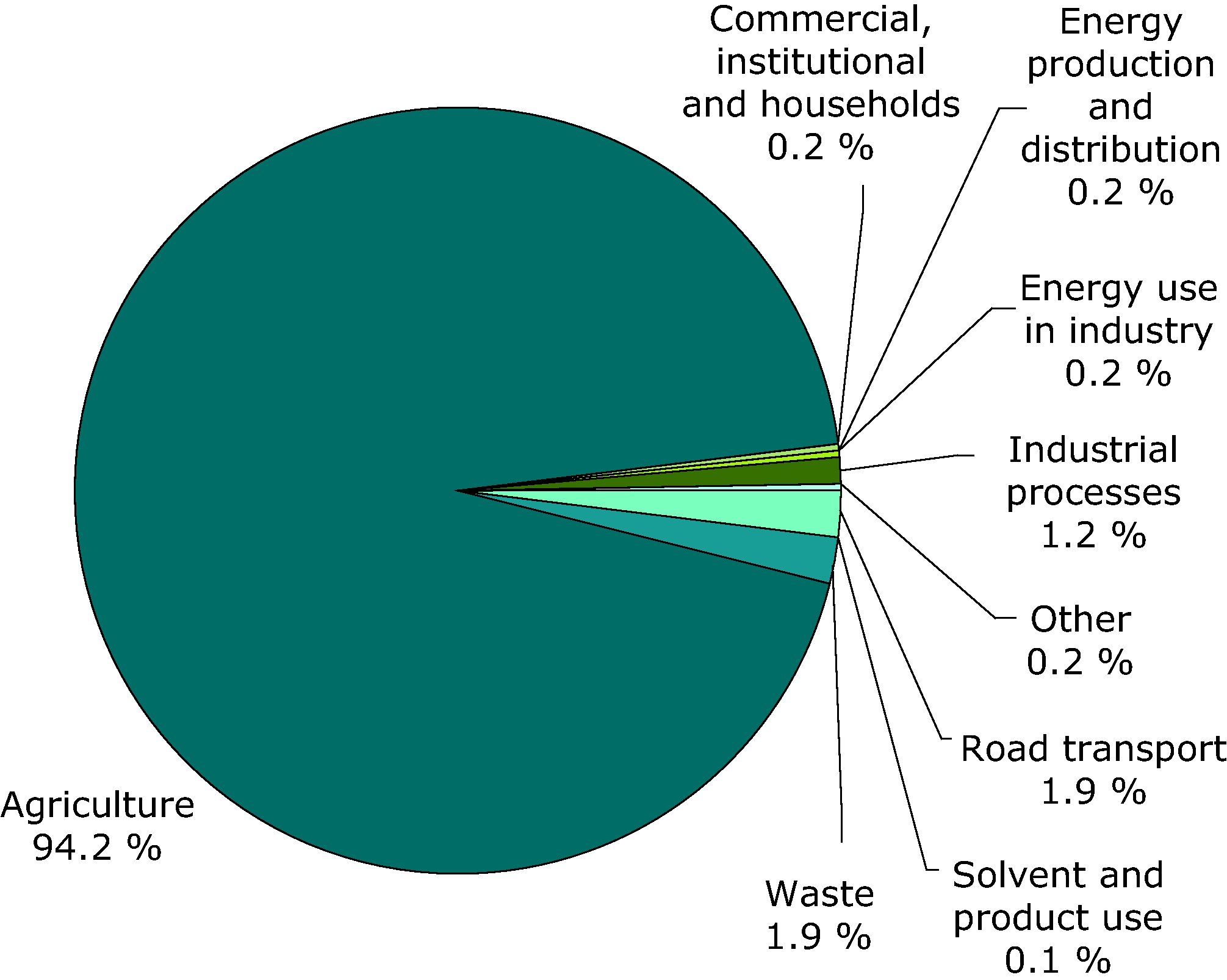 Emissions by sector of ammonia - 2008 (EEA member countries)