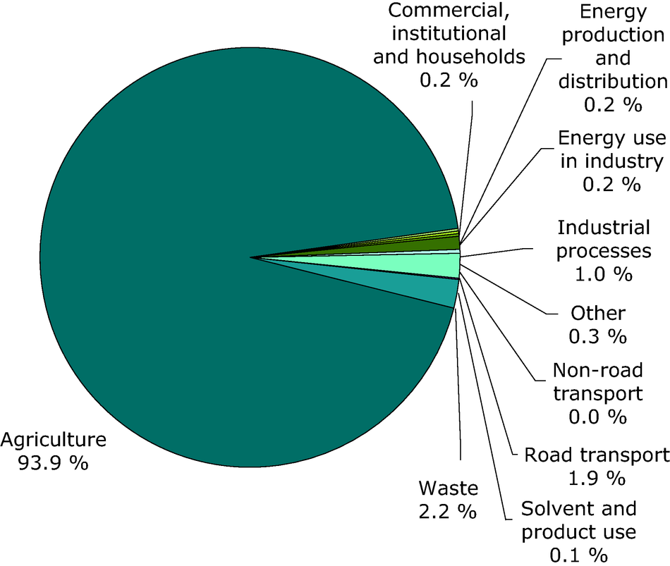 Sector share of ammonia emissions (EEA member countries)