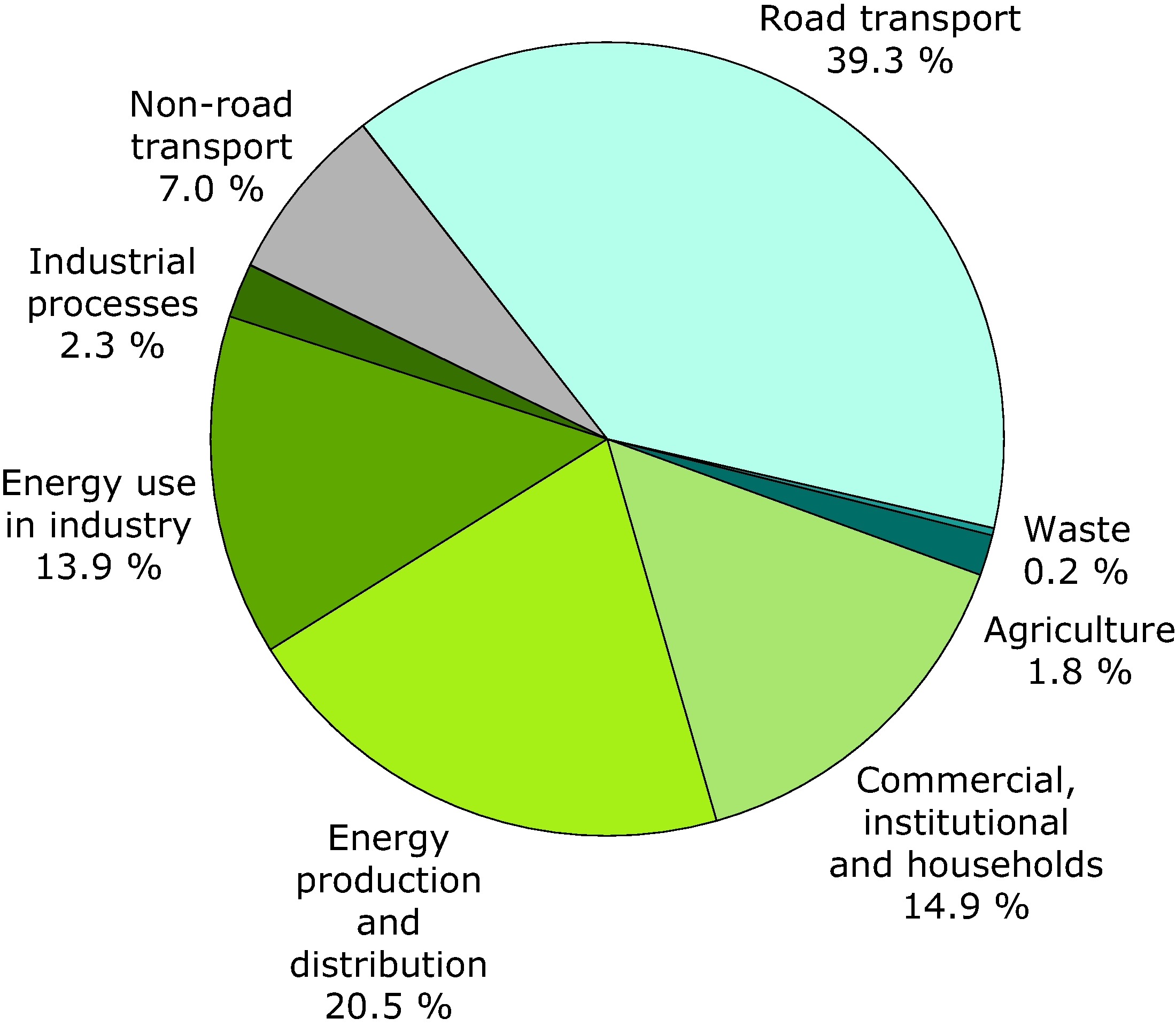 Emissions by sector of nitrogen oxides - 2008 (EEA member countries)