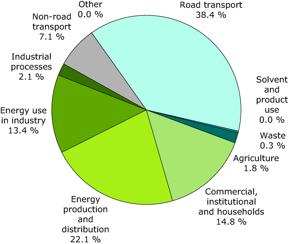 Sector share of nitrogen oxides emissions (EEA member countries)
