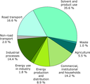 Emissions by sector of non-methane volatile organic compounds - 2008 (EEA member countries)