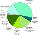 Sector share of non-methane volatile organic compounds emissions - 2009 (EEA member countries)