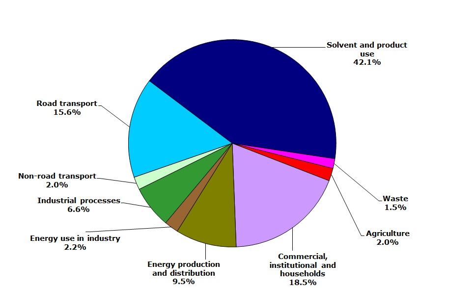 Sector share of non-methane volatile organic compounds emissions - 2010 (EEA member countries)