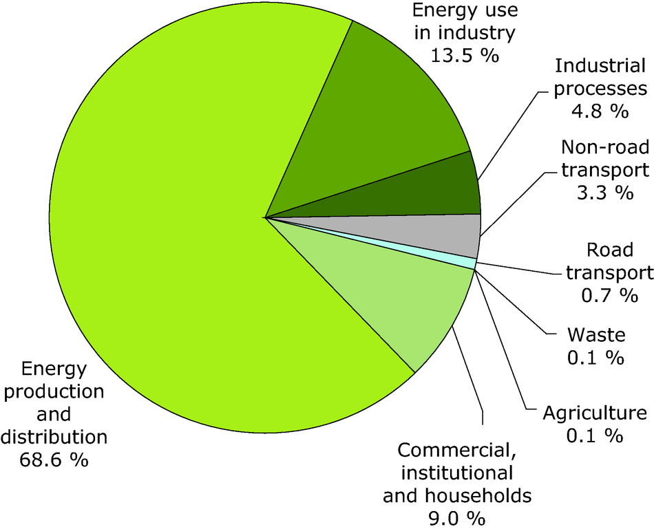 Emissions by sector of sulphur dioxide - 2008 (EEA member countries)