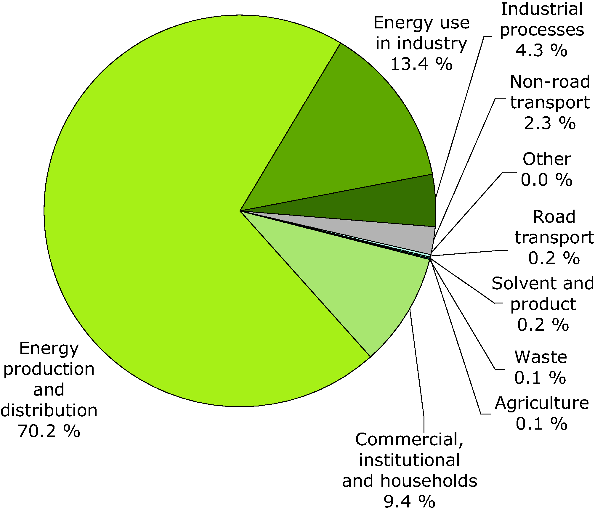 Sector share of sulphur oxides emissions - 2009 (EEA member countries)