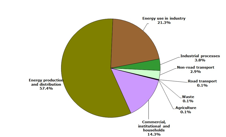 Sector share of sulphur oxides emissions - 2010 (EEA member countries)