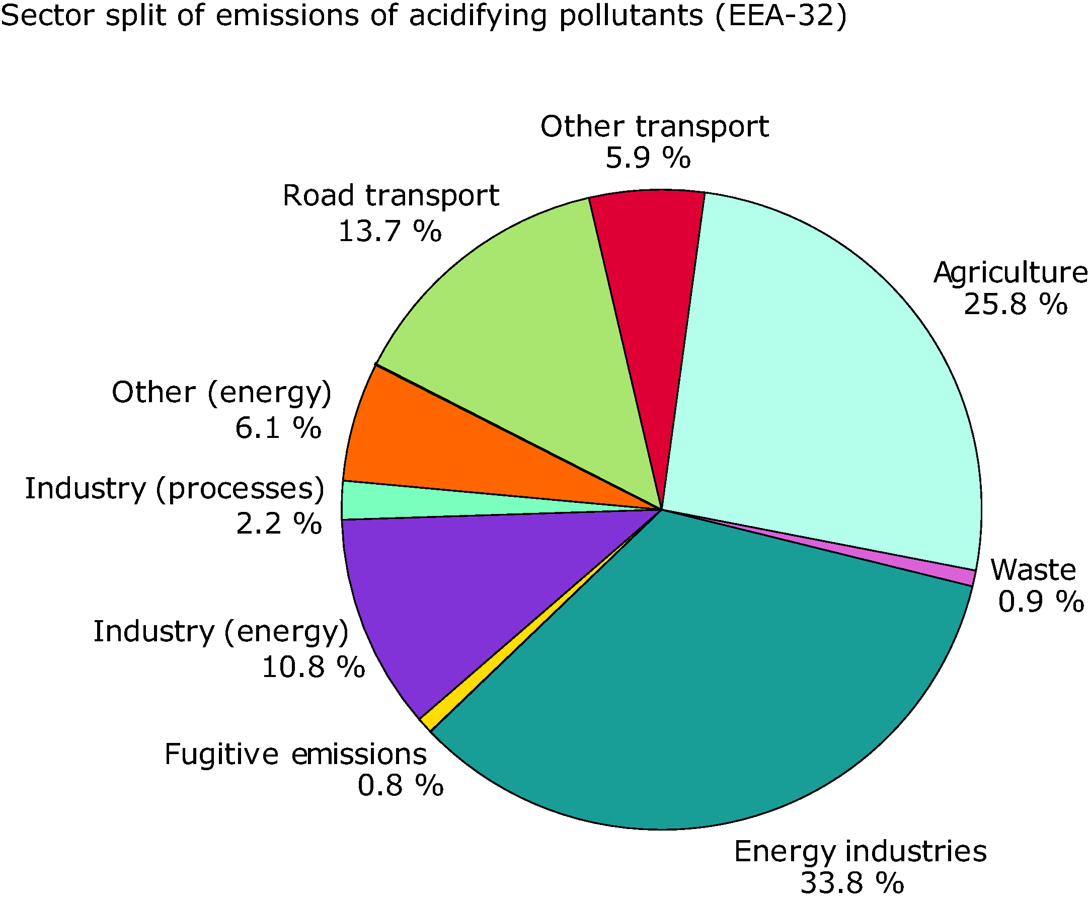 Sector split for emissions of acidifying pollutants (EEA member countries), 2002