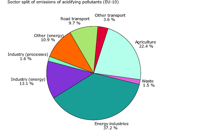 https://www.eea.europa.eu/data-and-maps/figures/sector-split-for-emissions-of-acidifying-pollutants-eu-10-2002/eea1076v_csi-01new.eps/image_large