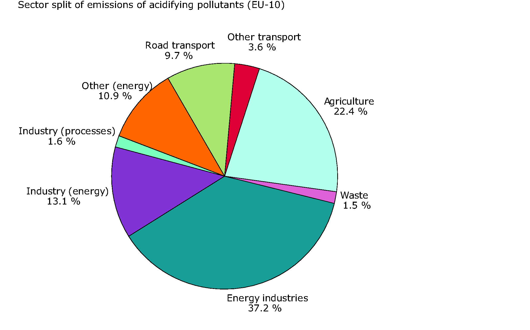 Sector split for emissions of acidifying pollutants (EU-10), 2002