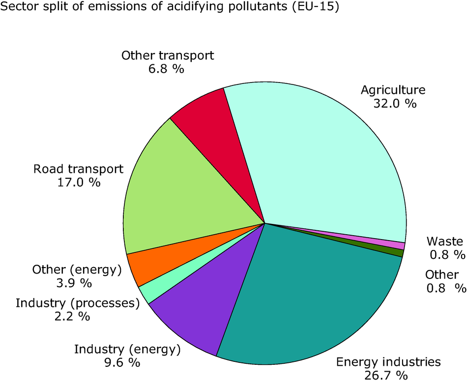 Sector split for emissions of acidifying pollutants (EU-15), 2002