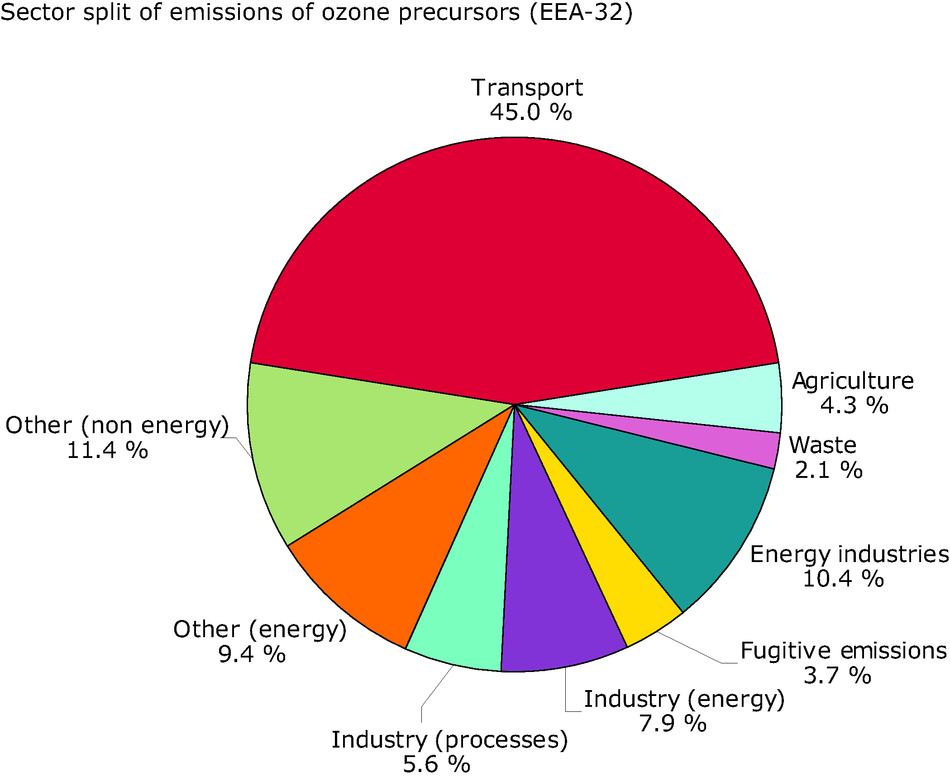 Sector split for emissions of ozone precursors (EEA member countries), 2002