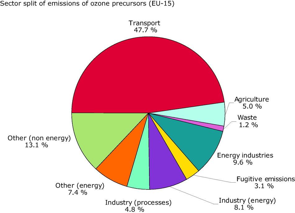 Sector split for emissions of ozone precursors (EU-15), 2002
