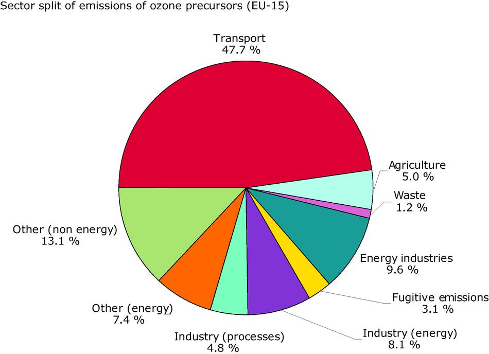 Sector split for emissions of ozone precursors (EU-15), 2002