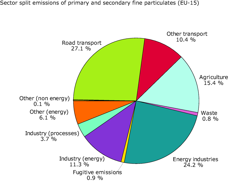 Sector split for primary and secondary fine particulate emissions (EU-15), 2002