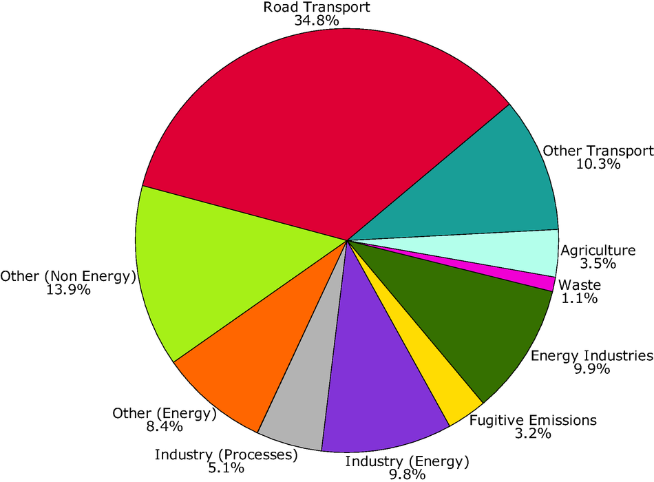 Sector split of emisions of ozone precursors (EU-15)