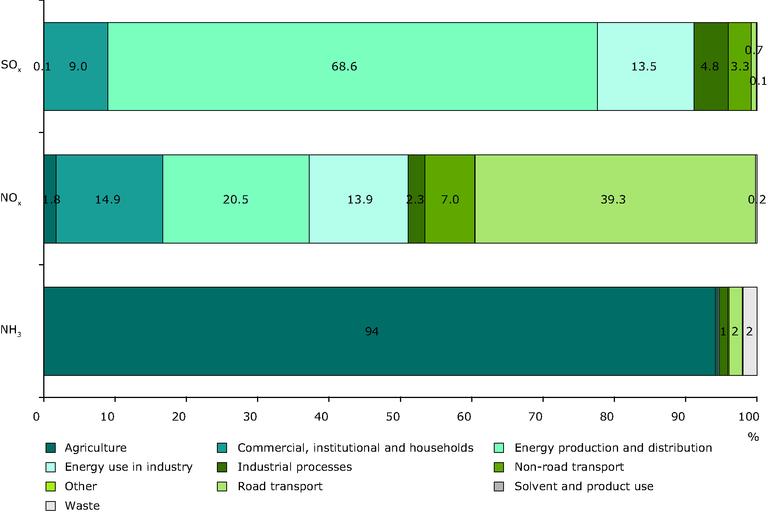 https://www.eea.europa.eu/data-and-maps/figures/sector-split-of-emissions-of-acidifying-pollutants-eea-member-countries-eu-15-new-eu-12-other-eea-countries-efta-4-amp-cc3-1/csi001_2009_fig4.eps/image_large