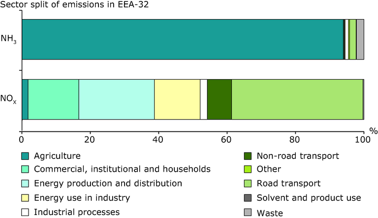 http://www.eea.europa.eu/data-and-maps/figures/sector-split-of-emissions-of-acidifying-pollutants-eea-member-countries-eu-15-new-eu-12-other-eea-countries-efta-4-amp-cc3-2/sectoral-contributions-of-air-emissions/image_large