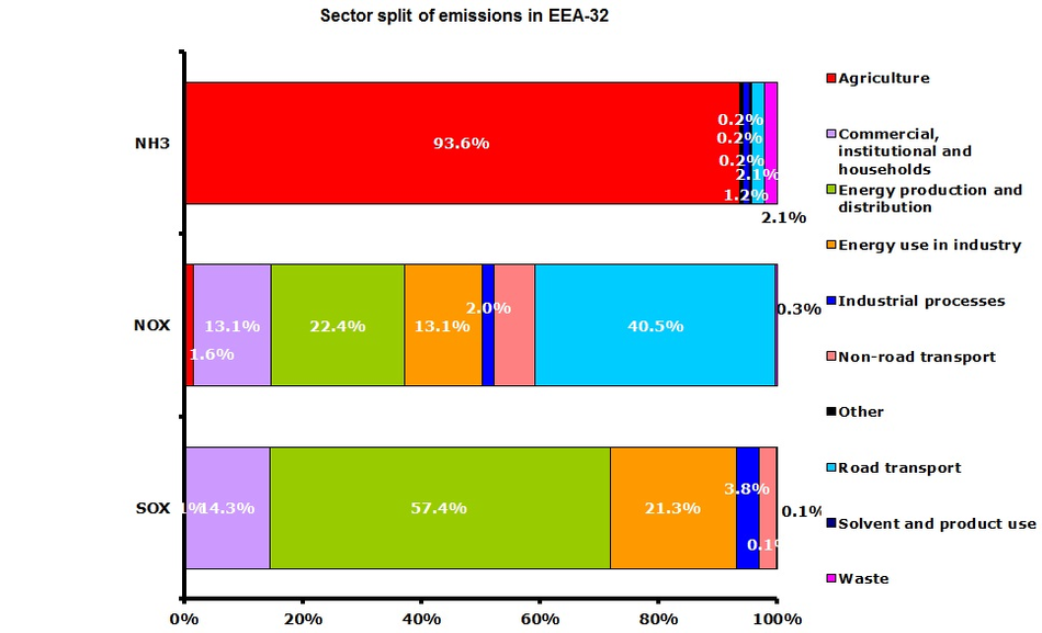 Contributions by sector for emissions of acidifying pollutants (EEA member countries)