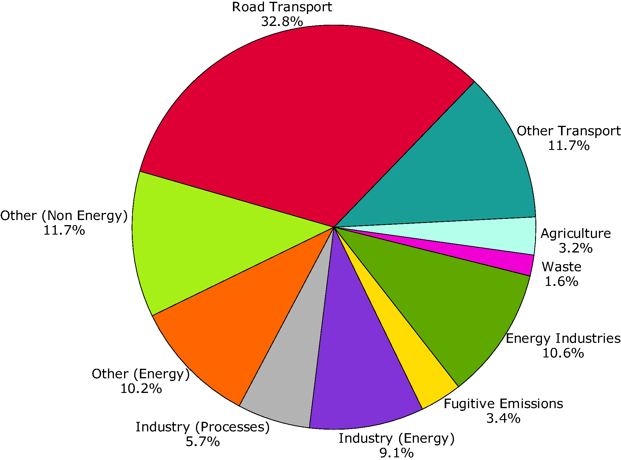 Sector split of emissions of ozone precursors (EEA member countries)