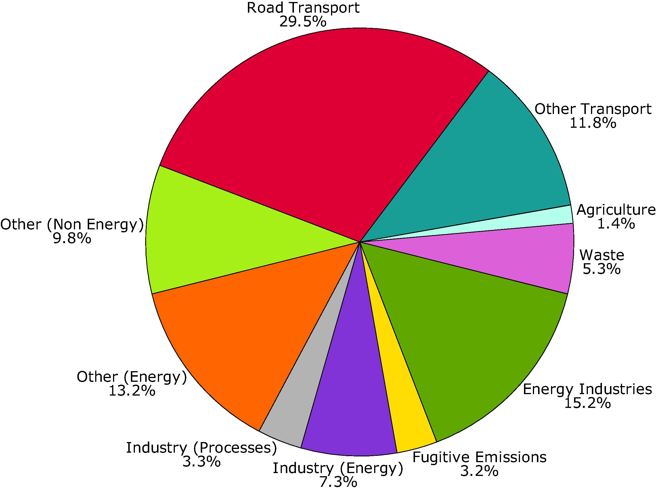 Sector split of emissions of ozone precursors (EU-10)