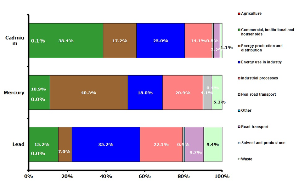 Sector split of emissions of selected heavy metals for 2010 (EEA member countries)