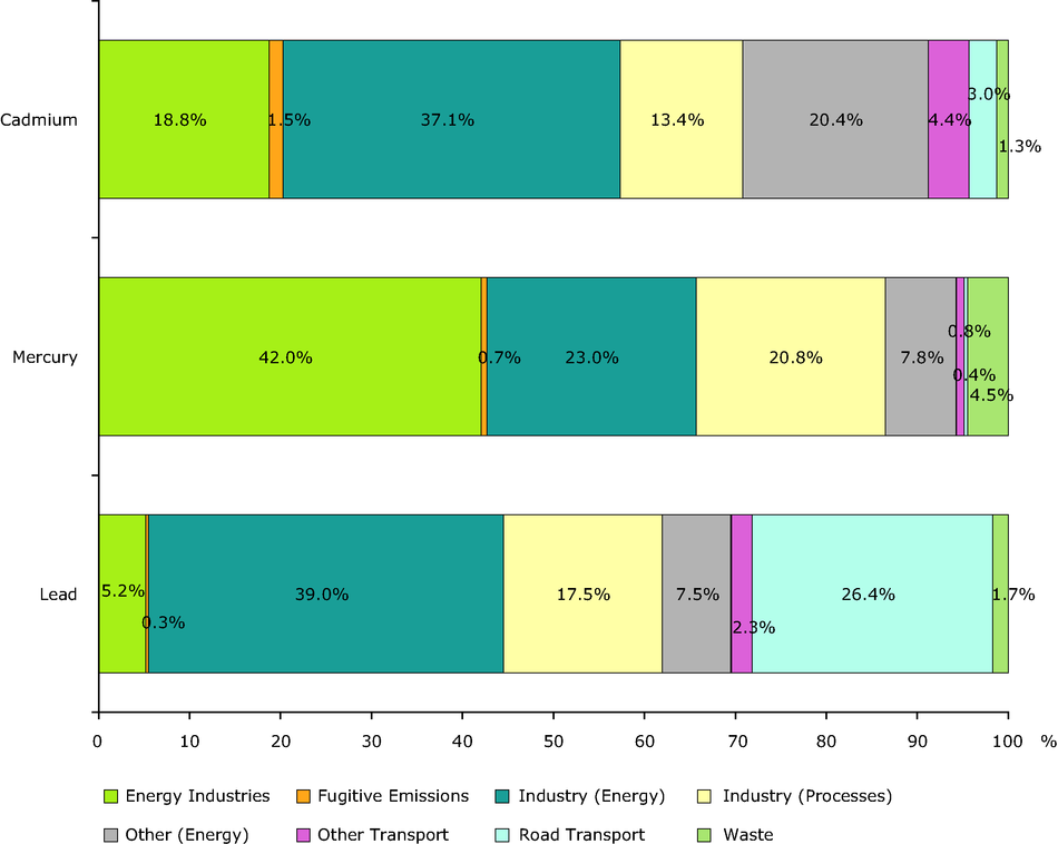 Sector split of emissions of selected heavy metals (EEA member countries)