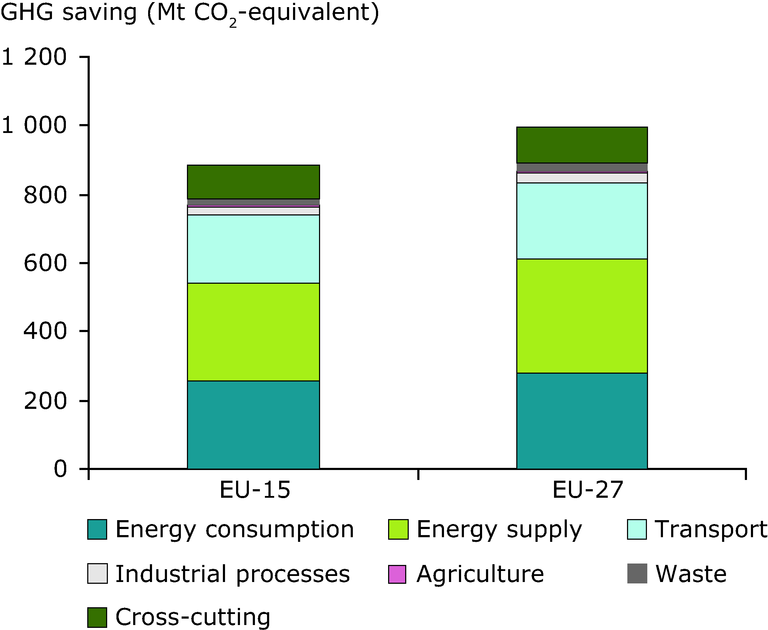 https://www.eea.europa.eu/data-and-maps/figures/sectoral-savings-from-policies-in-2020/figure-4-8-ghg-trends-and-projections-2009/image_large