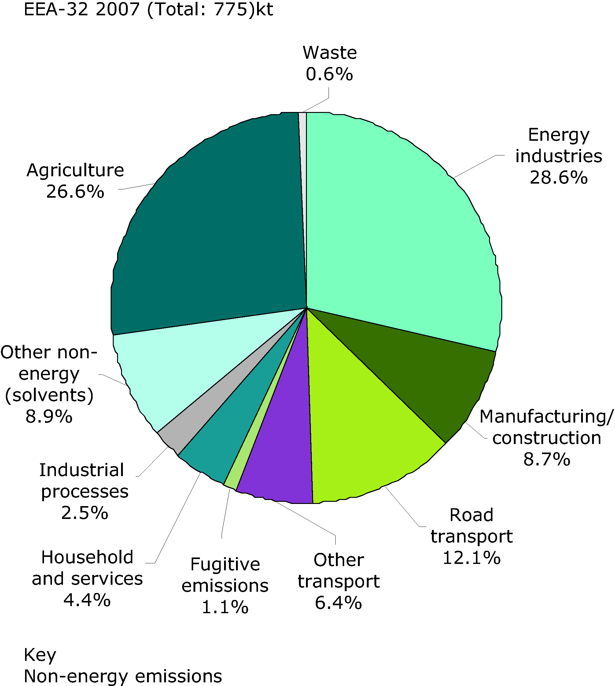 Sectoral shares of acidifying pollutants (SO2, NOx, NH3; energy and non-energy components) of total emissions, EEA-32. Values within the segments indicate the level of emissions (kt) emitted from each sector.
