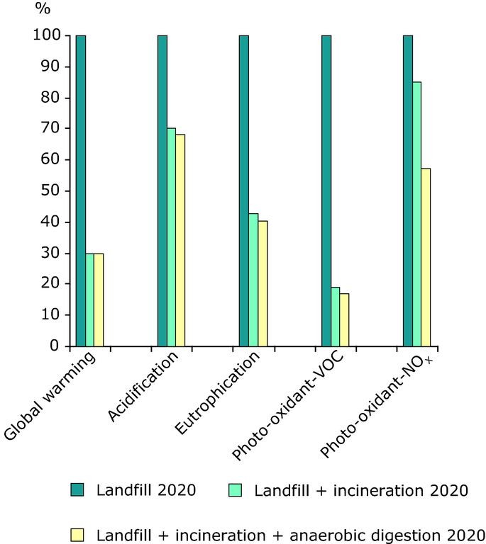 https://www.eea.europa.eu/data-and-maps/figures/selected-environmental-impacts-in-2020-from-the-use-of-various-options-for-municipal-waste-management-in-chisinau-moldova/figure-8-9-eea-unep.eps/image_large