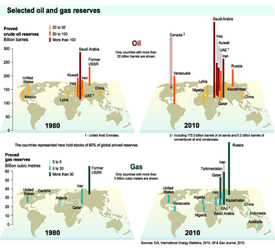 Selected oil and gas reserves