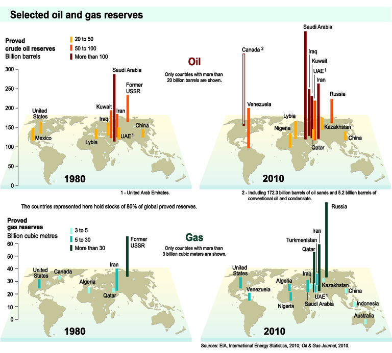 https://www.eea.europa.eu/data-and-maps/figures/selected-oil-and-gas-reserves/trend07-2m-soer2010-eps/image_large