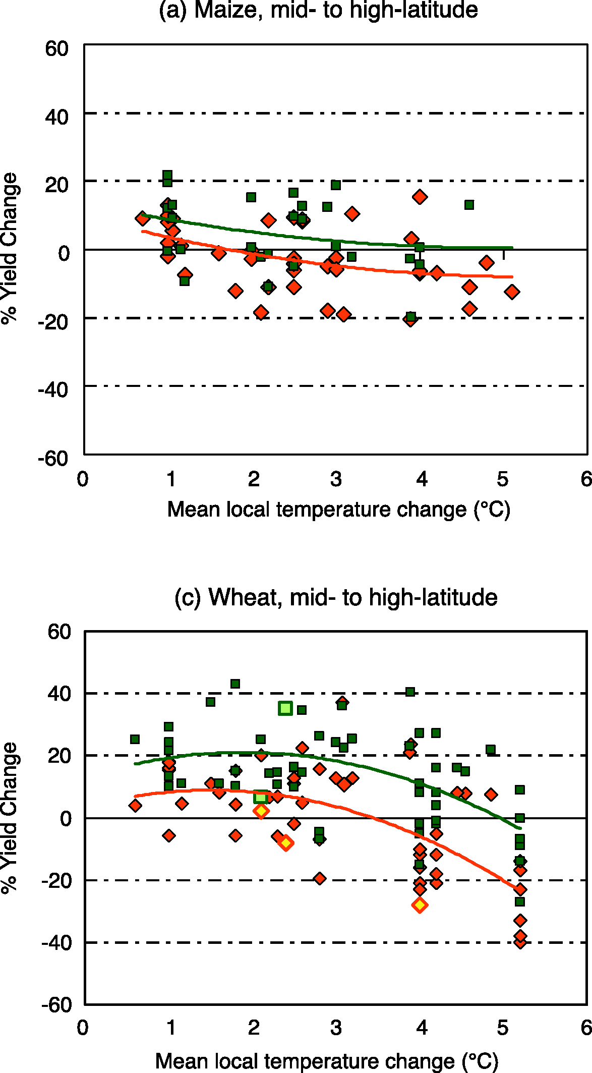 Sensitivity of cereal yields to climate change for maize and wheat