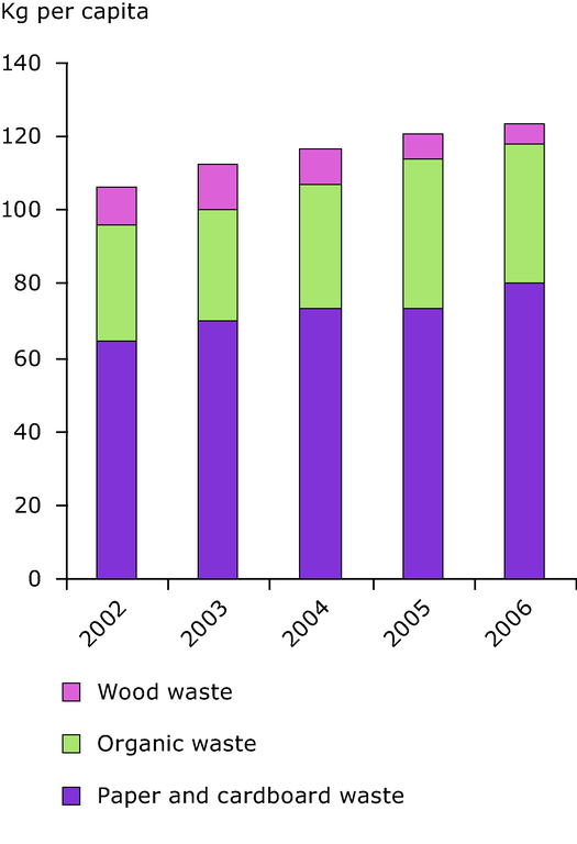 http://www.eea.europa.eu/data-and-maps/figures/separate-collection-of-biodegradable-waste-fractions-in-finland/5-2.eps/image_large