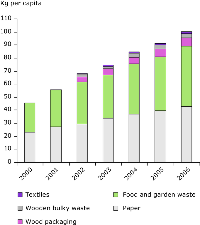 http://www.eea.europa.eu/data-and-maps/figures/separate-collection-of-biodegradable-waste-in-italy/9-2.eps/image_large