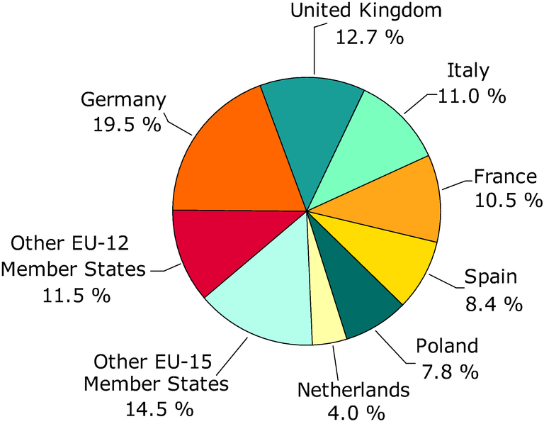 https://www.eea.europa.eu/data-and-maps/figures/share-of-2006-greenhouse-gas-emissions-in-the-eu-27-by-main-emitting-country/figure2-1.eps/image_large