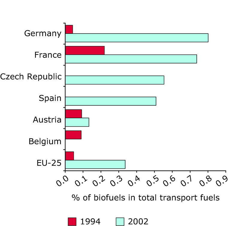 http://www.eea.europa.eu/data-and-maps/figures/share-of-biofuels-in-transport-fuels/eea1181v_csi-37.eps/image_large