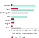Share of biofuels in transport fuels (%)