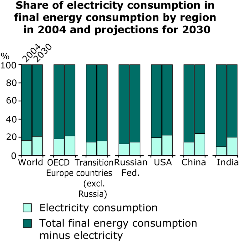 http://www.eea.europa.eu/data-and-maps/figures/share-of-electricity-consumption-in-final-energy-consumption-by-region-in-2004-and-projections-for-2030/annex-3-electricity-outlook-shares.eps/image_large