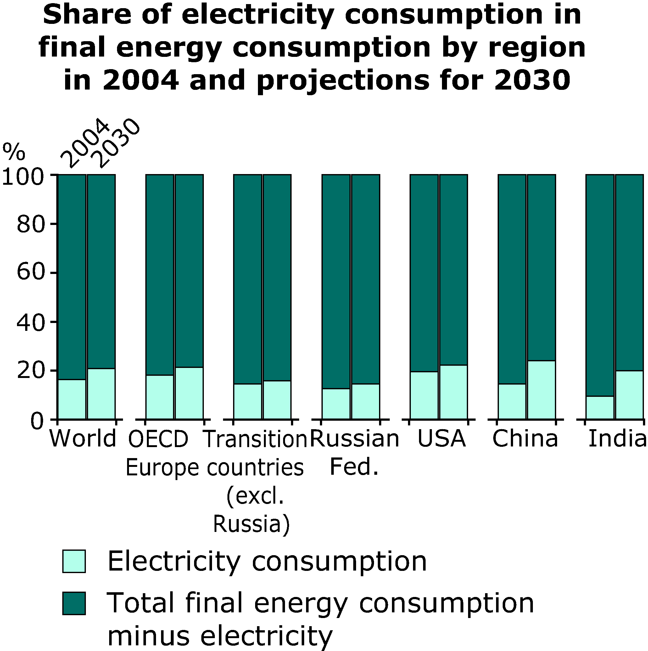 Share of electricity consumption in  final energy consumption by region in 2004 and projections for 2030