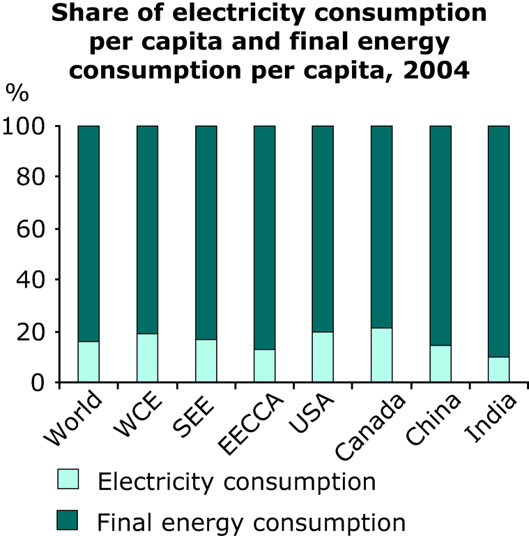 http://www.eea.europa.eu/data-and-maps/figures/share-of-electricity-consumption-per-capita-and-final-energy-consumption-per-capita-2004/annex-3-energy-elec-share.eps/image_large