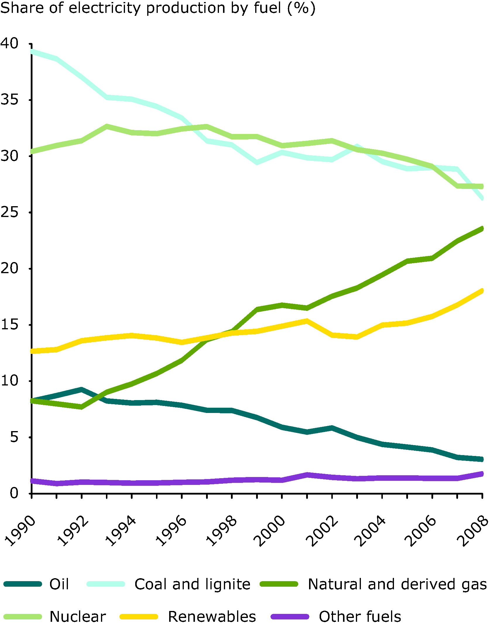 Share of electricity production by fuel type, 1990-2008 (%), EU-27