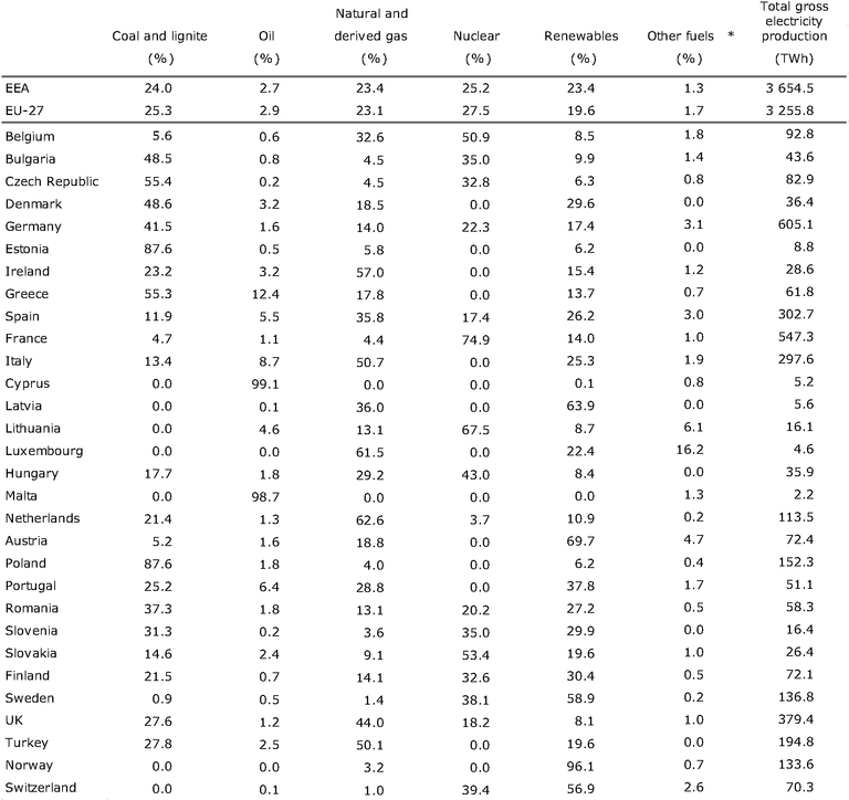 https://www.eea.europa.eu/data-and-maps/figures/share-of-electricity-production-by-7/ener27_table_01/image_large